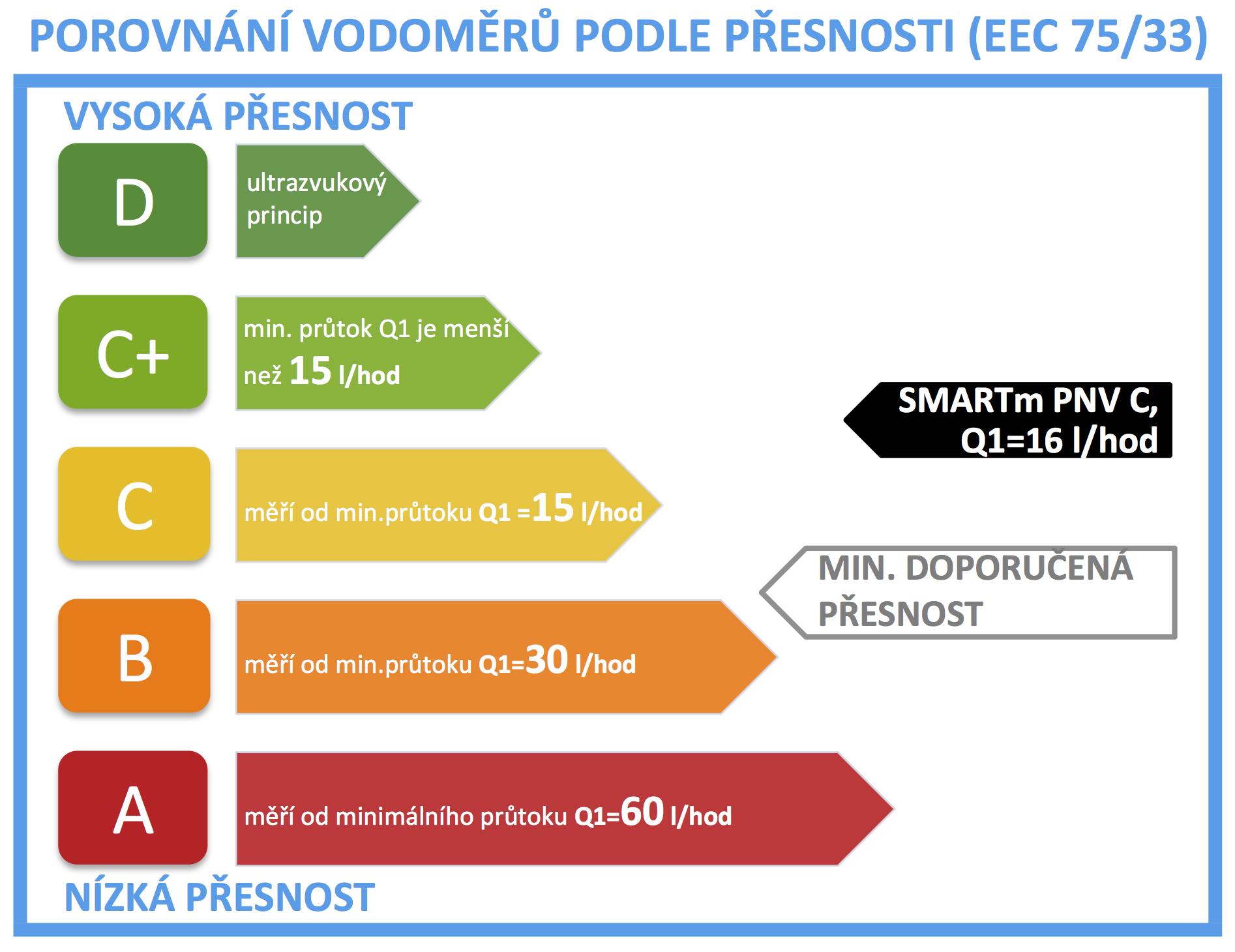 štítek přesnosti vodoměru SMARTm PNV C