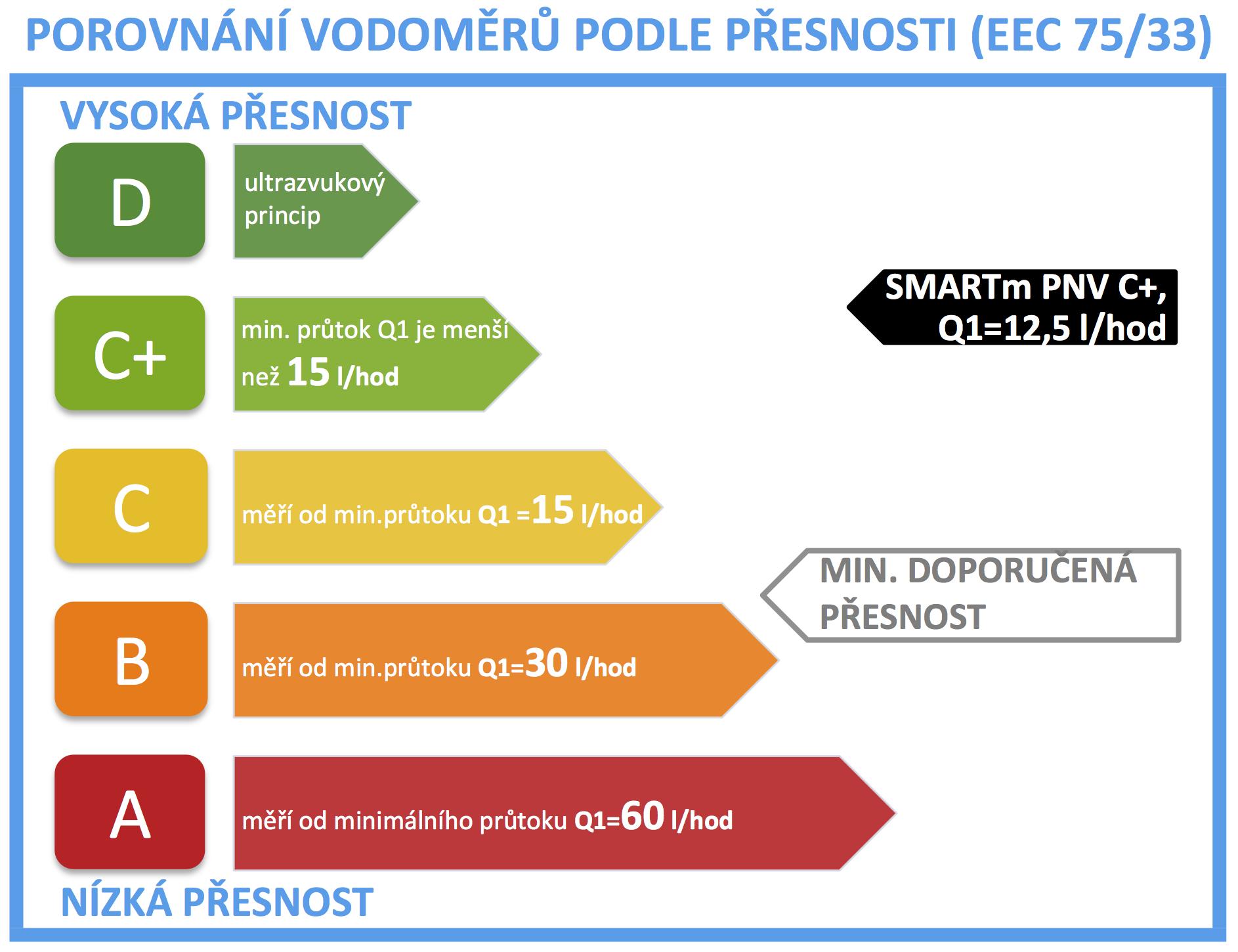 štítek přesnosti vodoměru SMARTm PNV C+